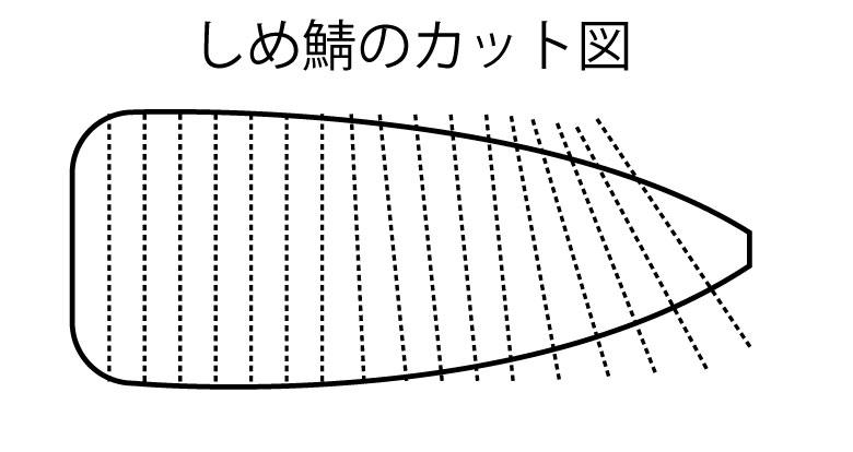 しめ鯖の切り方